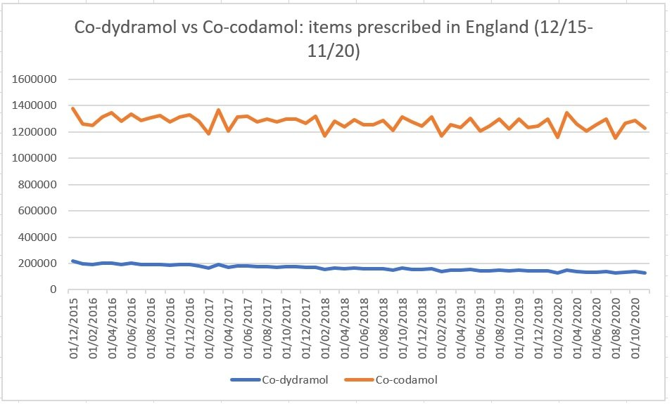 Graph: Co-dydramol vs co-codamol: items prescribed in England. Co-codamol is clearly more popular prescription painkiller.