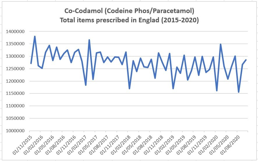 Most popular prescription painkillers: co-codamol, graph representing prescribing statistics for co-codamol