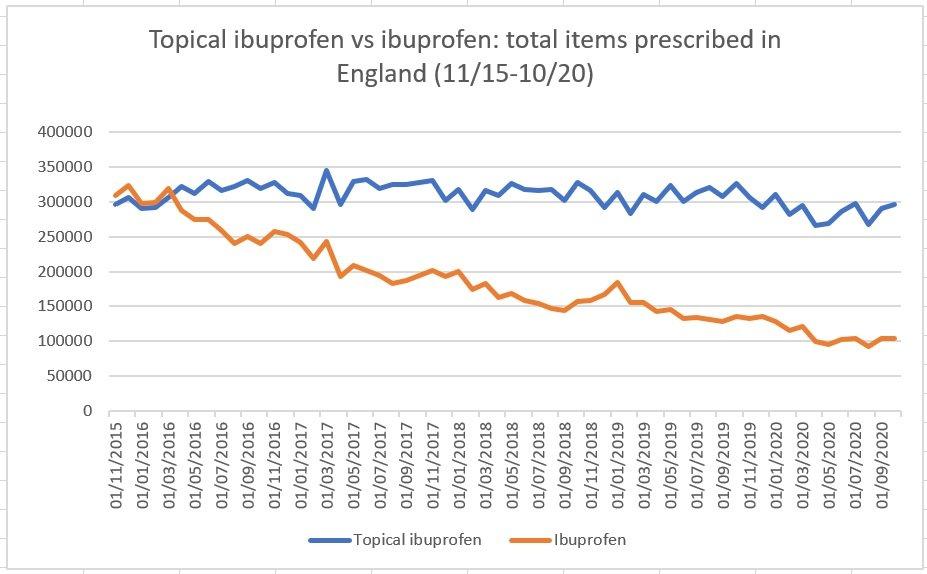 Oral ibuprofen vs topical ibuprofen: graph representing prescribing in the UK
